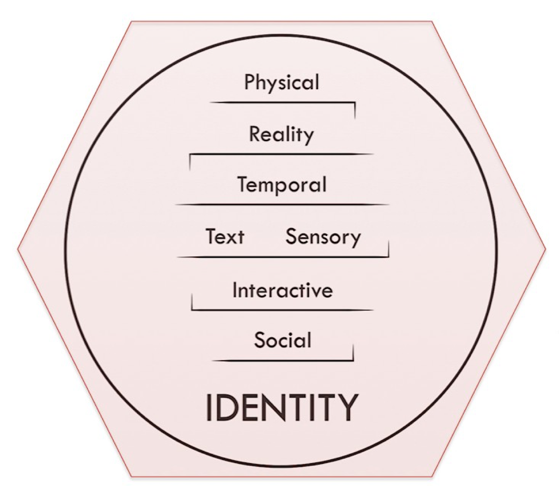 The Eight Dimensions of Cyberpsychology Architecture