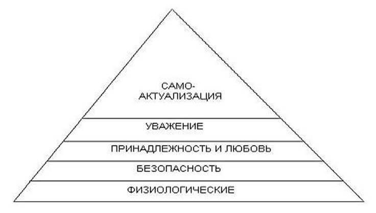 Рис. 1. Иерархия потребностей, по А. Маслоу