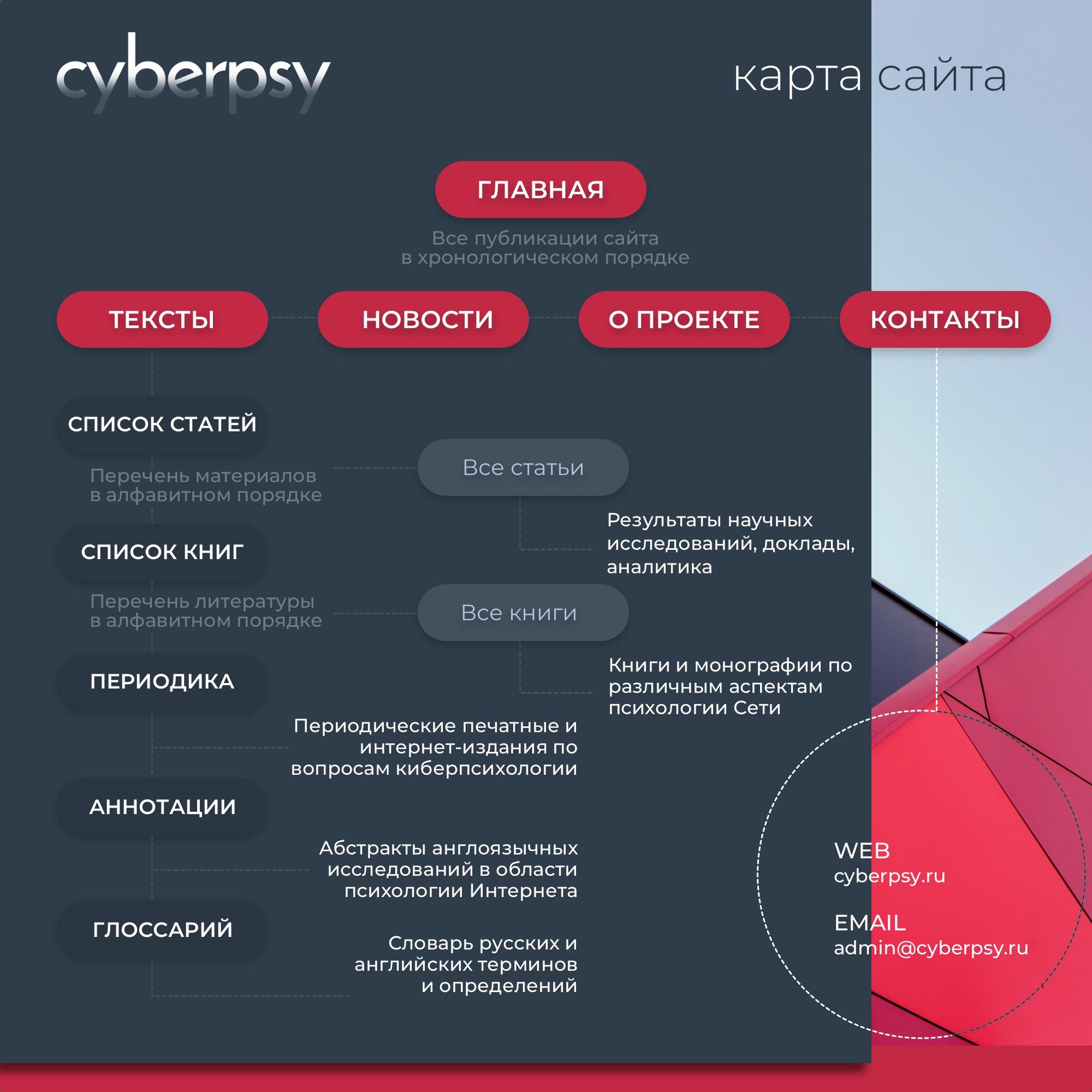 Карта сайта CYBERPSY