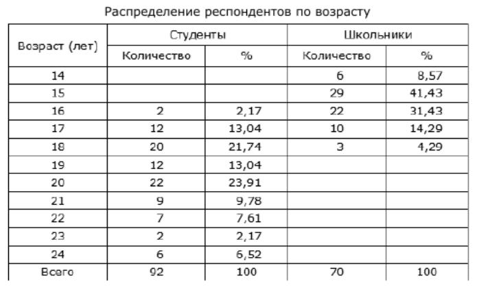 Таблица 1. Распределение респондентов по возрасту