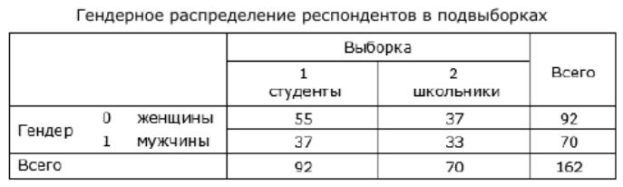 Таблица 2. Гендерное распределение респондентов в подвыборках