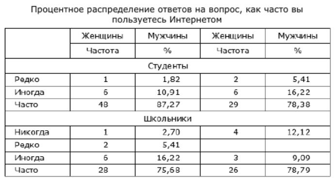 Таблица 3. Процентное распределение ответов на вопрос, как часто вы пользуетесь Интернетом