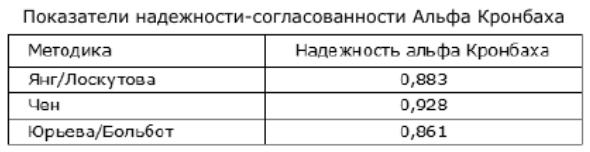 Таблица 4. Показатели надежности-согласованности Альфа Кронбаха