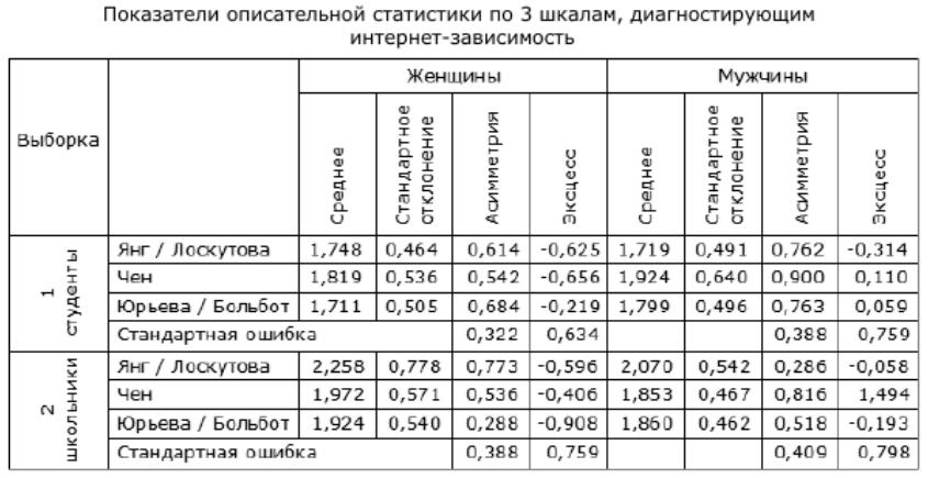 Таблица 5. Показатели описательной статистики по 3 шкалам, диагностирующим интернет-зависимость