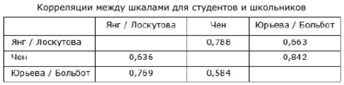 Таблица 6. Корреляции между шкалами для студентов и школьников
