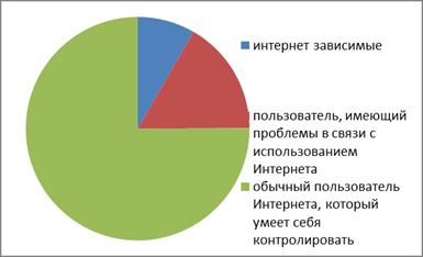 Уровни интернет-зависимости подростков по К. Янг