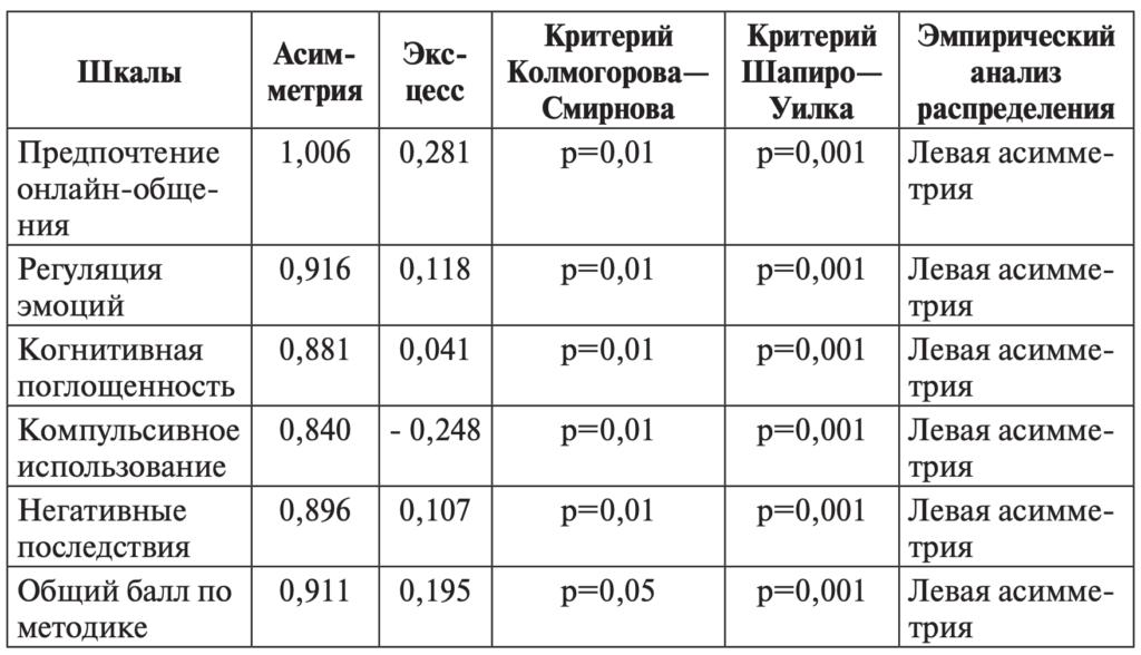 Таблица 1. Особенности распределения баллов по шкалам опросника