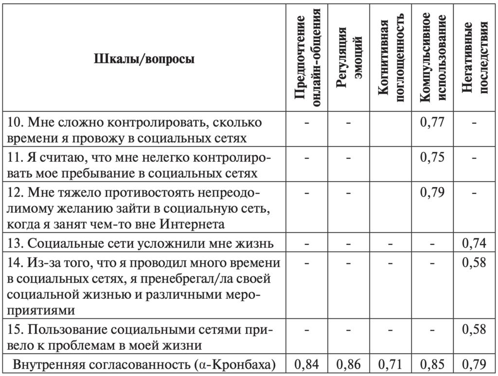 Таблица 2. Эксплораторный факторный анализ методики и внутренняя согласованность шкал