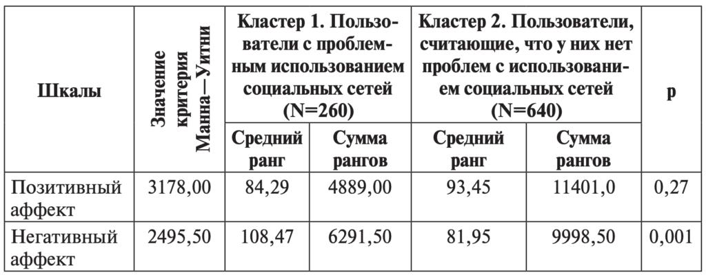 Таблица 4. Различия между группами пользователей по шкалам методики «Шкала позитивного аффекта и негативного аффекта»