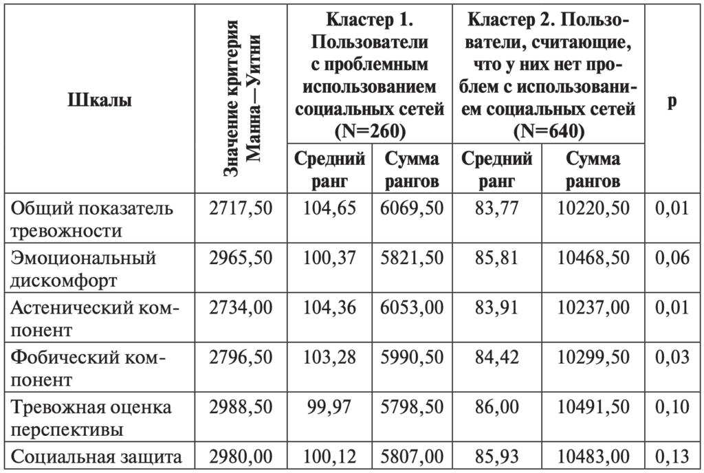 Таблица 5. Различия между группами пользователей по шкалам методики «Интегративный тест тревожности»