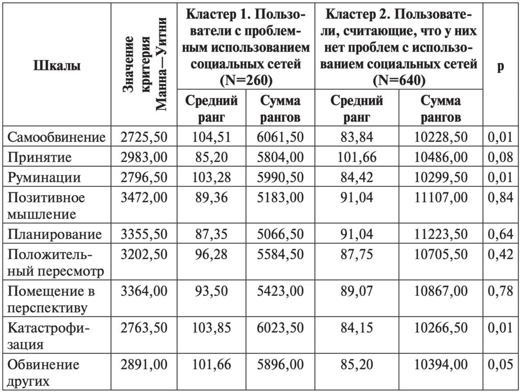 Таблица 6. Различия между группами пользователей по шкалам методики «Опросник когнитивной регуляции эмоций»