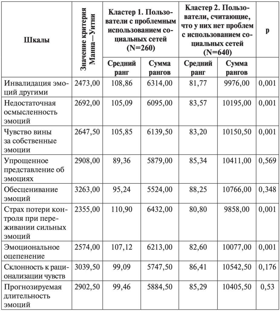 Таблица 7. Различия между группами пользователей по шкалам методики «Краткая версия шкалы эмоциональных схем Р.Лихи»