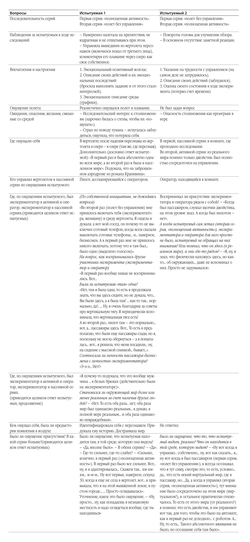 Авербух Н.В. Субъективный метод изучения особенностей переживания феномена присутствия