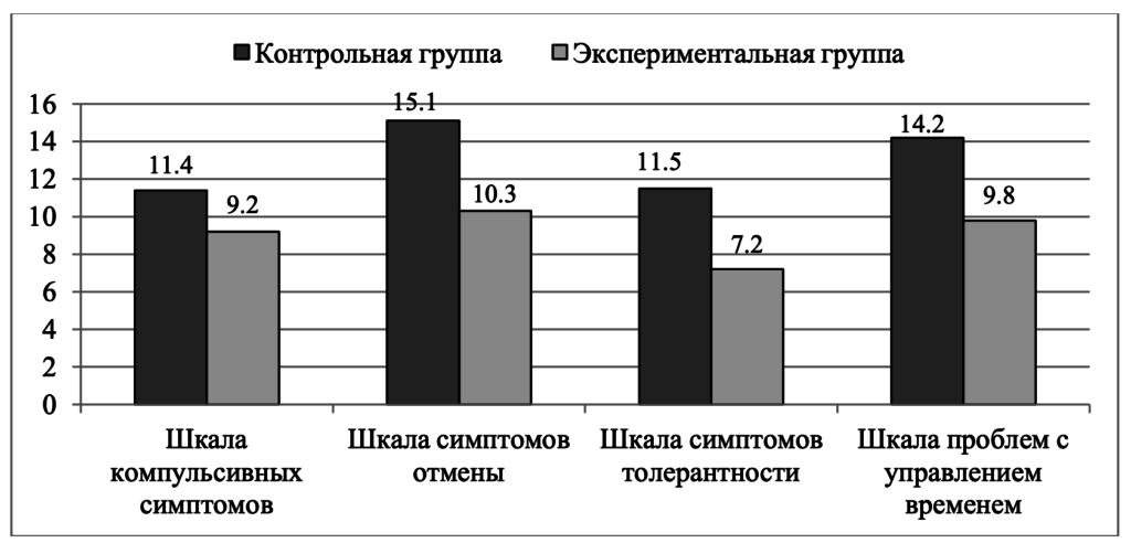 Рис.1. Садретдинова А.М. Результативность коррекции киберкоммуникативной зависимости у подростков средствами тренинга саморегуляции