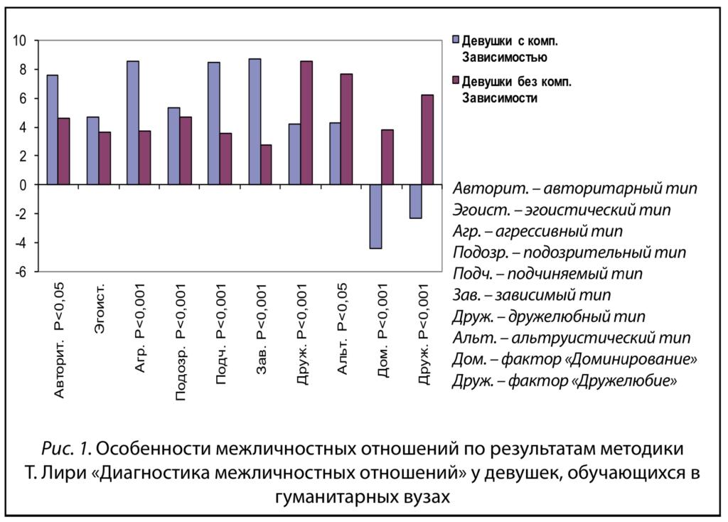 Рис.1.Титова В.В. Киберпатология: результаты исследования и пути профилактики