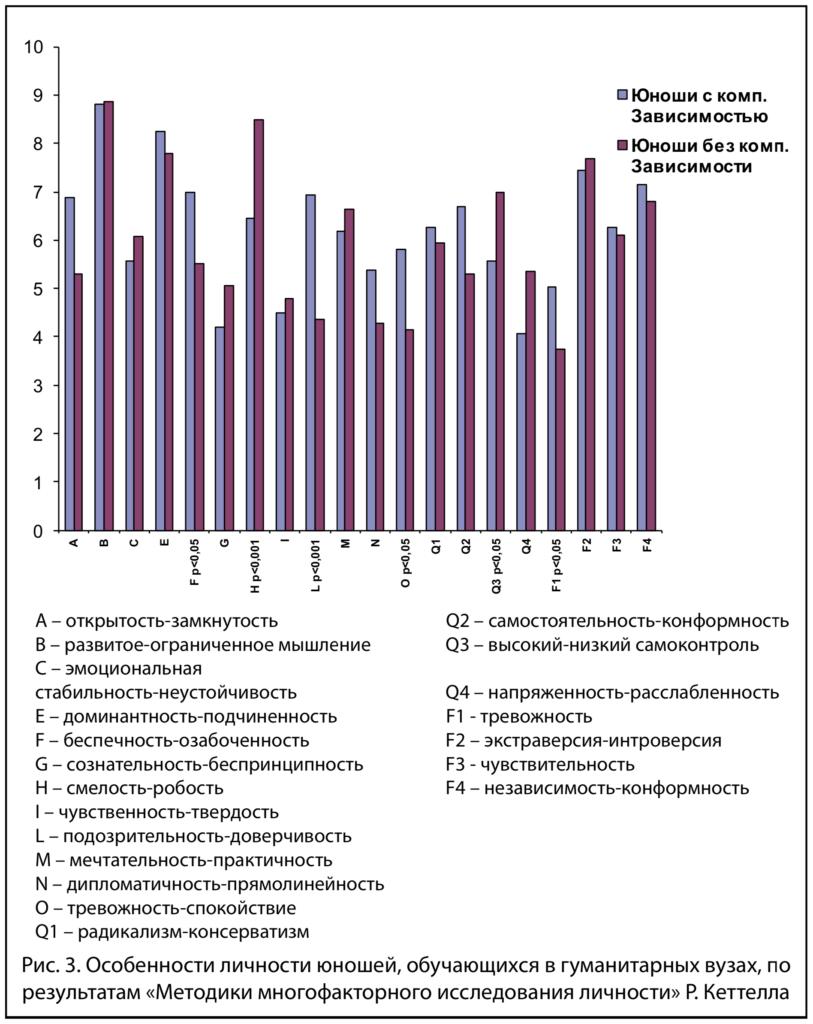 Рис.3.Титова В.В. Киберпатология: результаты исследования и пути профилактики