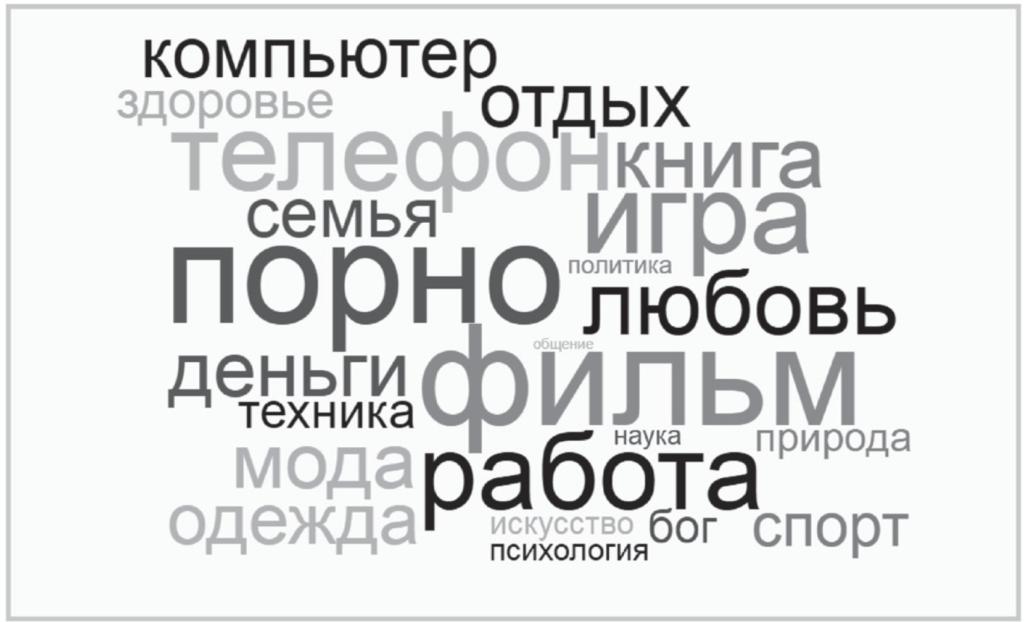 Рис. 1. Облако запросов в поисковой системе «Яндекс»