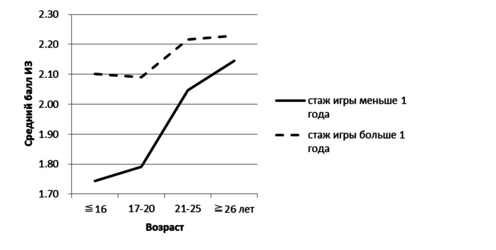 Рис.3. Связь между Интернет-зависимостью (ИЗ), возрастом и стажем игровой активности