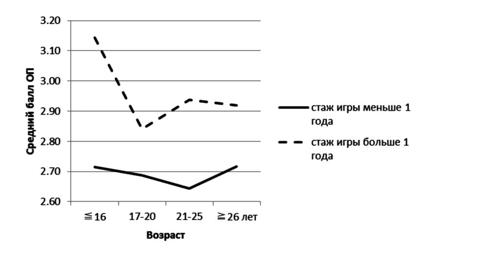Рис.4. Связь между опытом потока (ОП), возрастом и стажем игровой активности