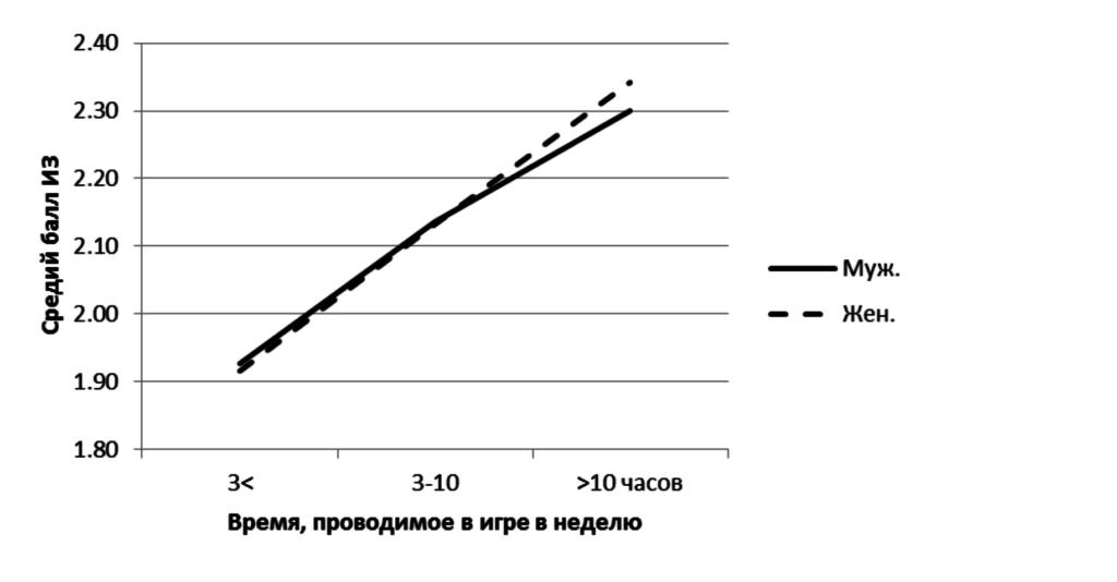 Рис.5. Связь между Интернет-зависимостью (ИЗ), полом и длительностью игры в течение недели