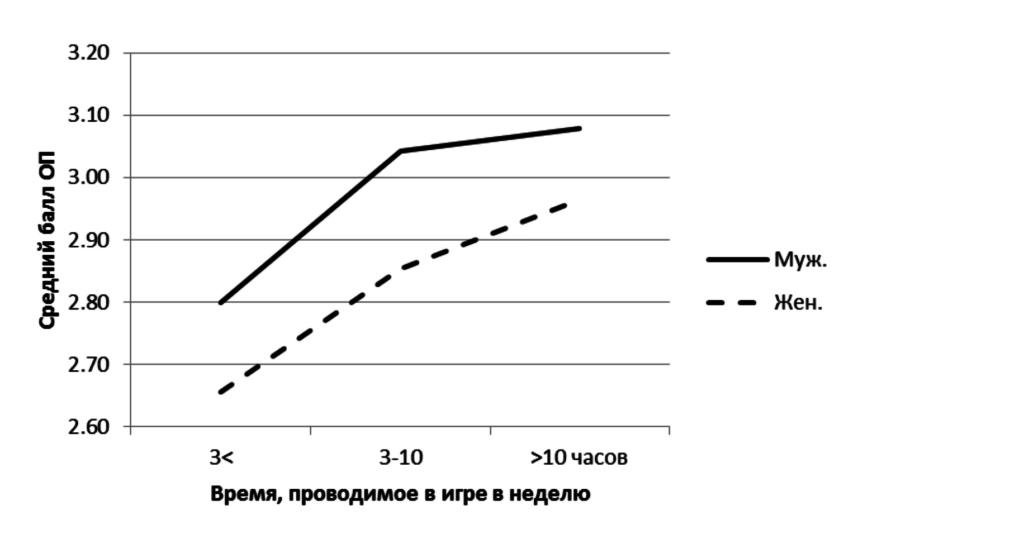 Рис.6. Связь между опытом потока (ОП), полом и длительностью игры в течение недели