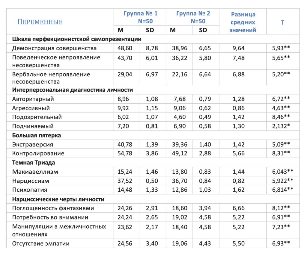 Таблица 1. Личностные характеристики респондентов, использующих профессиональные фотографии для самопрезентации в социальных медиа (группа № 1), в сравнении с не использующими их (группа № 2)