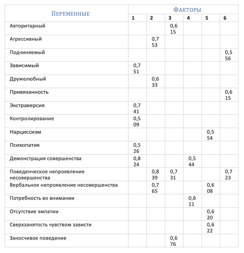 Таблица 2. Личностные факторы перфекционизма