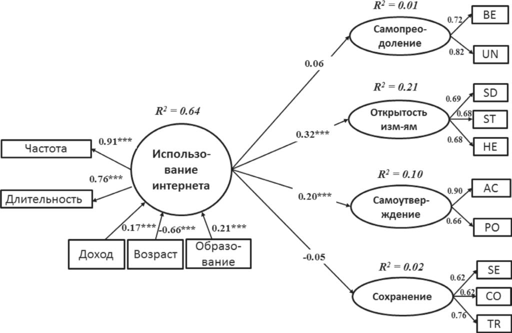 Рис. 1. Структурная модель связи использования интернета с ценностями россиян