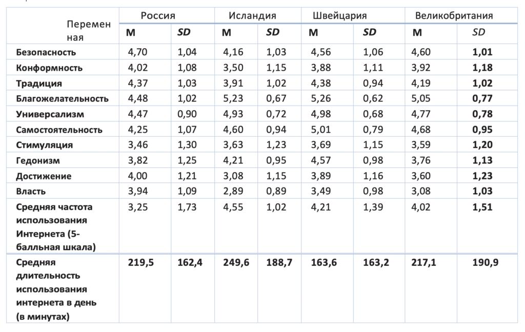 Таблица 2. Дескриптивные статистики