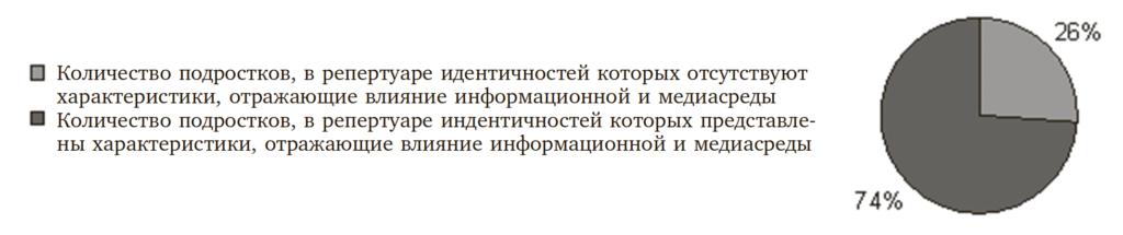 Рис. 1. Распределение подростков по категориям самоописаний (тест «Кто Я» Т. Куна, Т. Мак-Партленда)