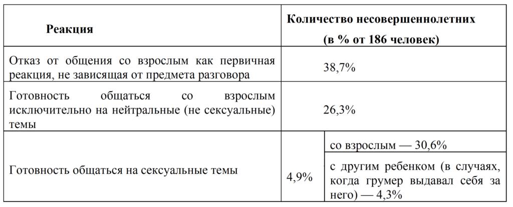 Таб.1_Медведева А.С. Реакции детей и подростков на сексуальный онлайн груминг