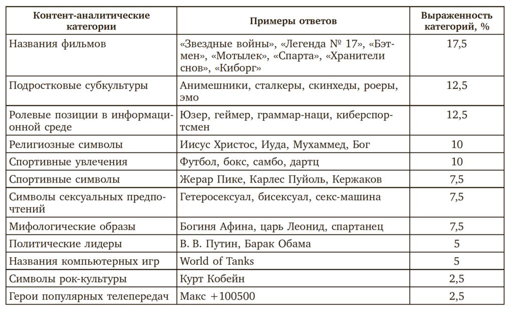 Таблица 1. Компоненты «образа Я» подростков, отражающие влияние информационной и медиасреды