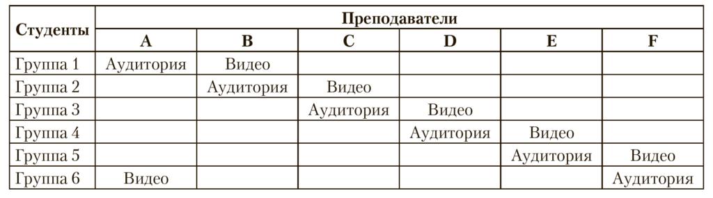 Таблица 1. Организация исследования