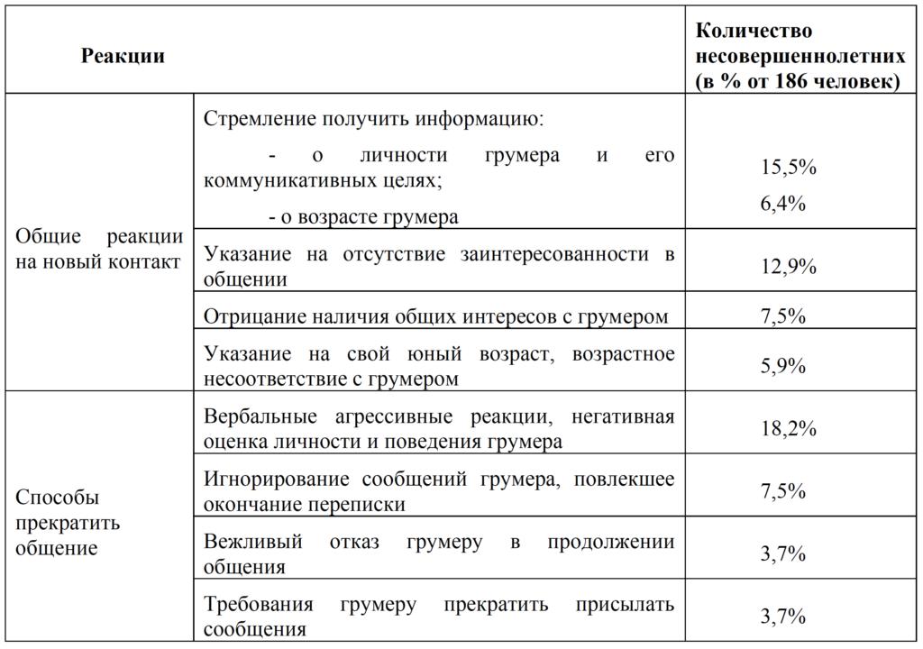 Таб.2_Медведева А.С. Реакции детей и подростков на сексуальный онлайн груминг