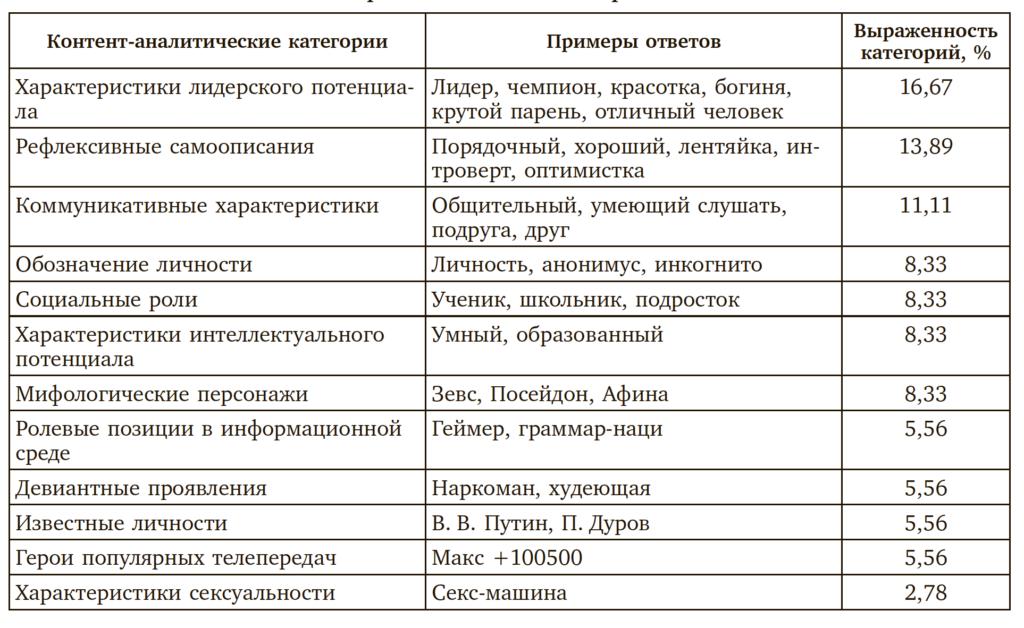 Таблица 2. Характеристики самосознания подростков, совпадающие в образах «Я-реальное» и «Я в Интернете»