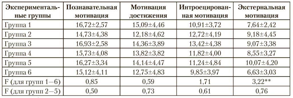 Таблица 2. Академическая мотивация студентов, составивших экспериментальные группы