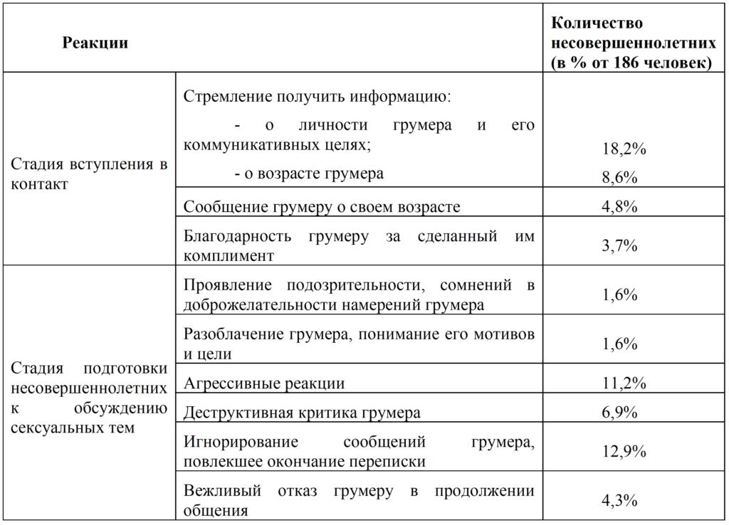 Таб.3_Медведева А.С. Реакции детей и подростков на сексуальный онлайн груминг