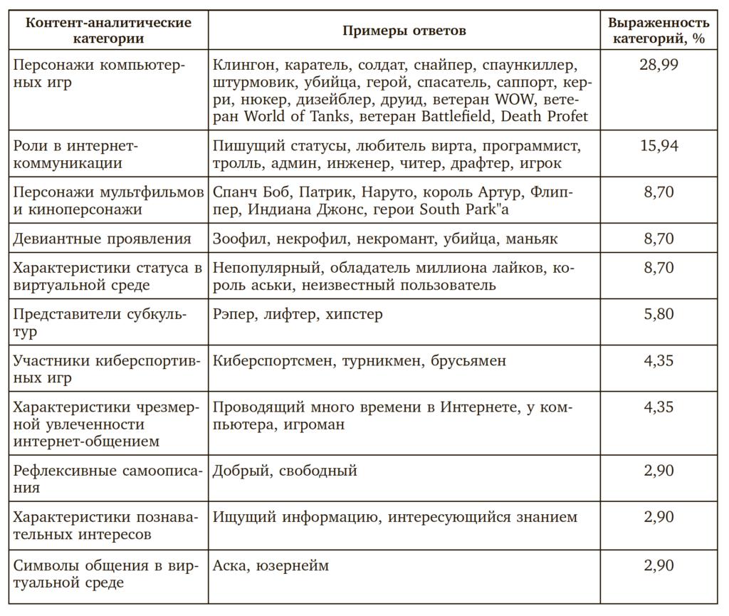 Таблица 3. Характеристики «образа Я» в Интернете (за исключением характеристик, совпадающих с образом «Я-реальное»)