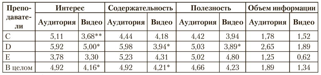 Таблица 3. Результаты сравнения оценок лекций, прочитанных в аудитории и просмотренных в видеоформате, по параметрам «интерес», «содержательность» и «полезность» и объему воспроизводимого учебного материала