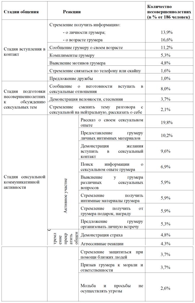 Таб.4_Медведева А.С. Реакции детей и подростков на сексуальный онлайн груминг