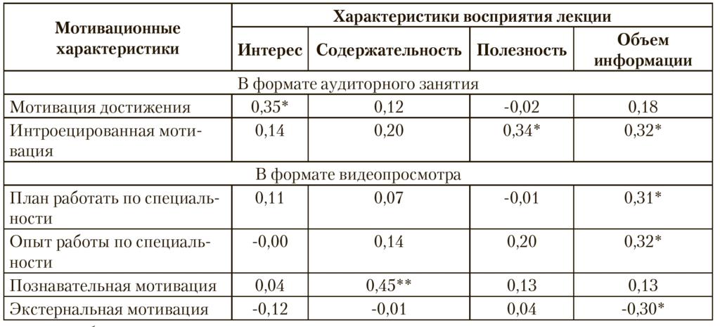 Таблица 4. Взаимосвязи (rs) характеристик восприятия лекции, академической мотивации, профессиональных планов и опыта профессиональной деятельности студентов (представлены переменные, коэффициенты корреляции для которых статистически значимы)