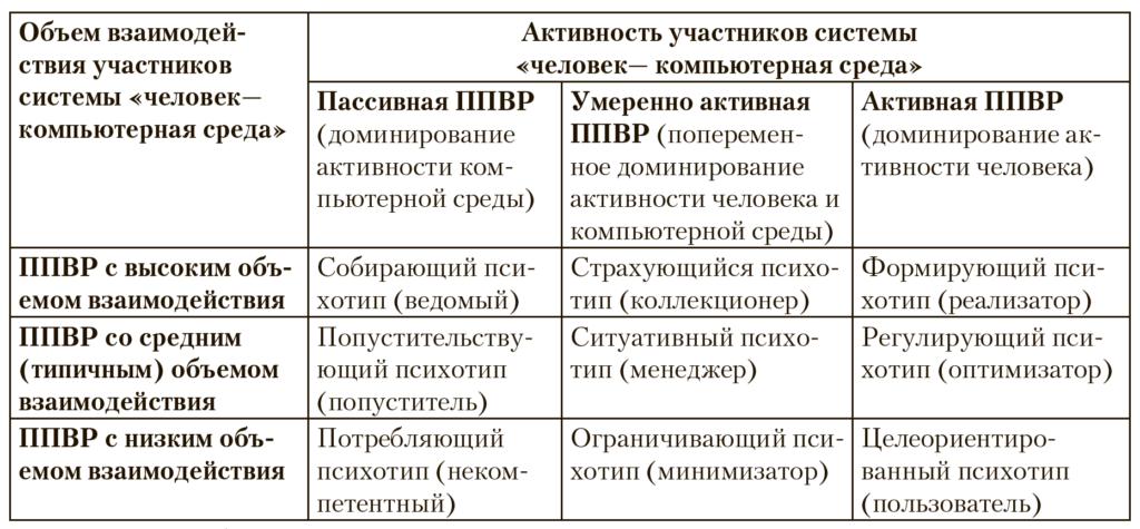 Таблица_Моторина Л.Е., Черняева Г.В. Психологическая виртуальная реальность в компьютерной интерактивной среде