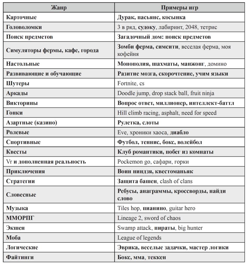 Таблица_1_Жаркова О.Г., Барболина С.А., Афонина Н.М., Волкова В.Н. Исследование игровой активности на смартфонах