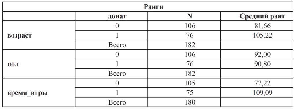 Таблица_2_1_Жаркова О.Г., Барболина С.А., Афонина Н.М., Волкова В.Н. Исследование игровой активности на смартфонах