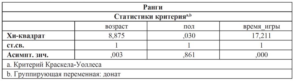 Таблица_2_2_Жаркова О.Г., Барболина С.А., Афонина Н.М., Волкова В.Н. Исследование игровой активности на смартфонах