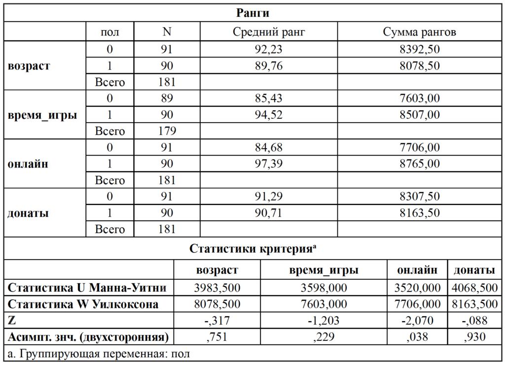 Таблица_3_Жаркова О.Г., Барболина С.А., Афонина Н.М., Волкова В.Н. Исследование игровой активности на смартфонах