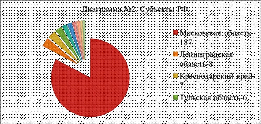 Диаграмма 2. Кузина Н.В., Кузина Л.Б. К вопросу о пользе и вреде киберспорта
