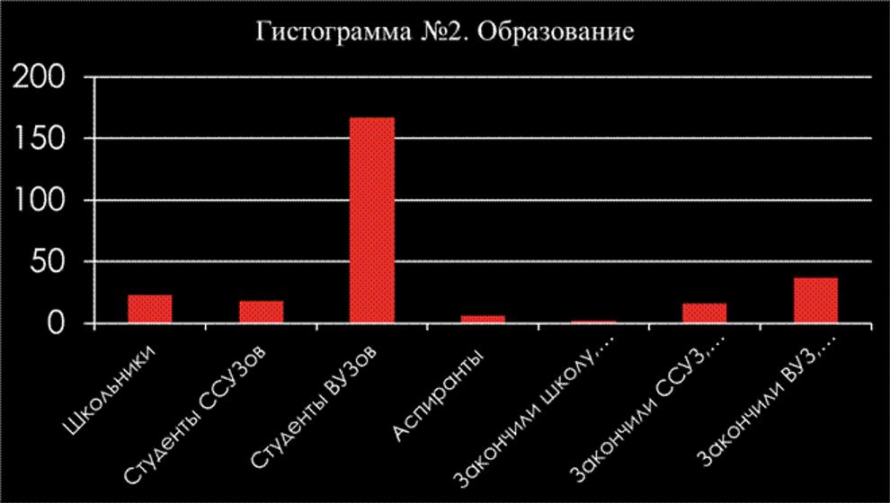 Гис.2. Кузина Н.В., Кузина Л.Б. К вопросу о пользе и вреде киберспорта