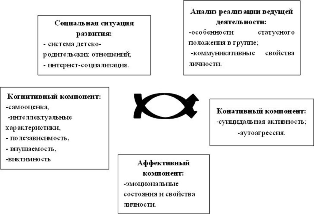 Жихарева Л.В. Виртуальные группы смерти: методология исследования_рис_1