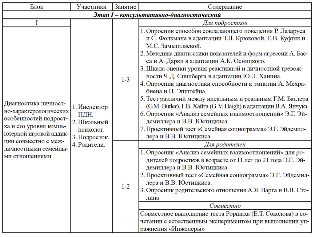 Таблица 1. Содержание индивидуальной психологической коррекции компьютерной игровой аддикции